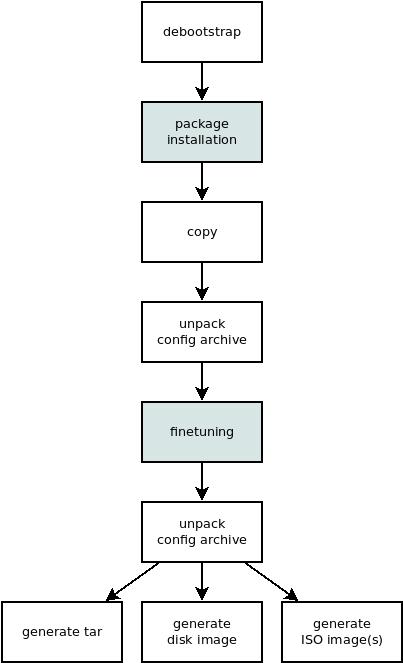 ELBE Overview — ELBE 9 documentation